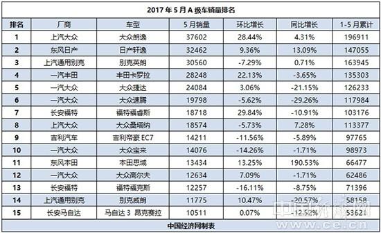 """5月A级车市分析:""""三强""""竞争白热化 自主势单力薄"""