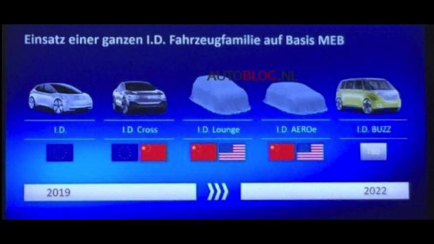 大众电动车计划曝光   I.D.家族全员浮出水面