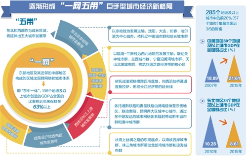 从城市看中国:格局演变、转型升级与持久繁荣