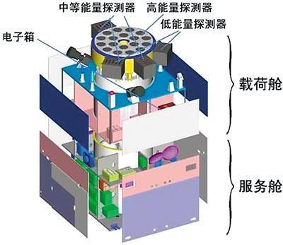 解读中国硬X射线望远镜卫星:观测能力有多强?