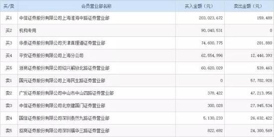 """北上资金""""开抢""""万科A 深圳地铁账面浮盈超110亿"""