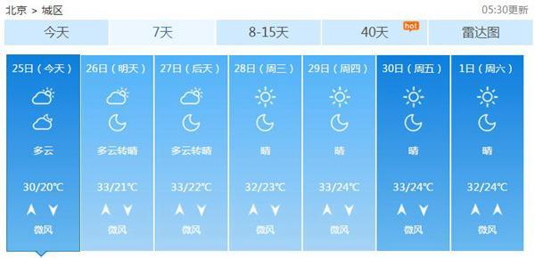下周北京最高温重回33℃ 炎热天气再现