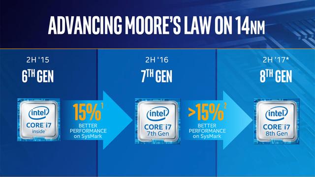 Intel 6代/7代酷睿处理器曝微代码BUG