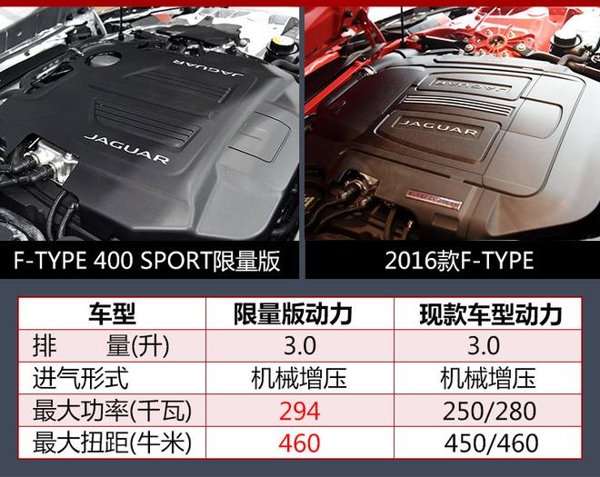 捷豹限量版跑车动力大增 即将引入国内