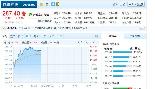 还在看京东?腾讯市值已创新高:达3462亿美元