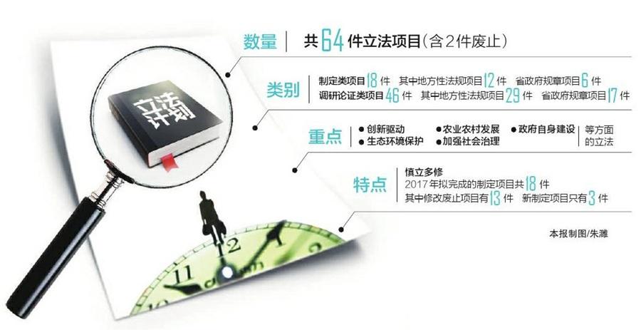 四川省政府2017年立法计划出炉 无人机管理规定或入法