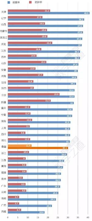 全国肥胖率:北京居首 北方明显高于南方