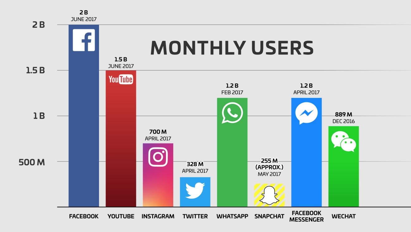 """脸书:20亿用户的秘诀是""""数据+同理心"""""""