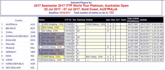 被退赛?中国乒协决议男队集体退出澳大利亚公开赛