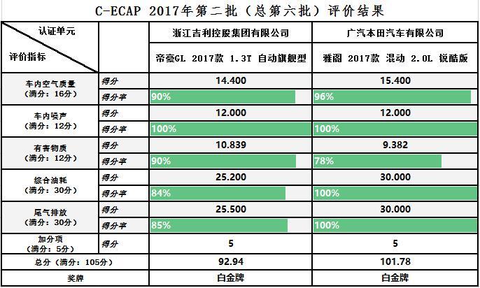 C-ECAP2017年第二批评价结果发布 双白金闪耀雁栖湖