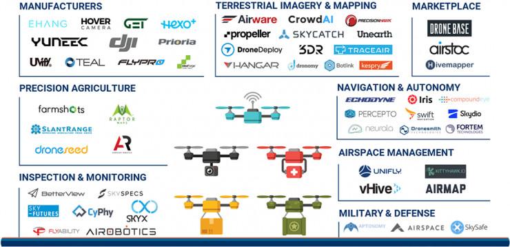 盘点:2017年一季度全球无人机覆盖12大领域 32起投资总值超1亿美金