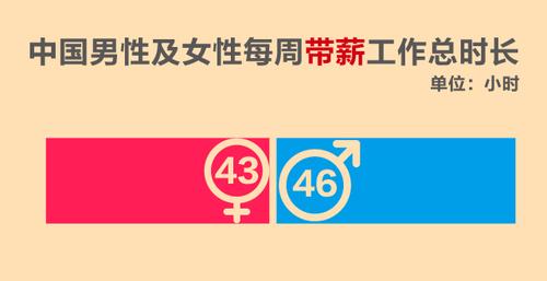 """家务活比男人多一倍,养老金却少一半,中国""""女汉子""""如何减负?"""