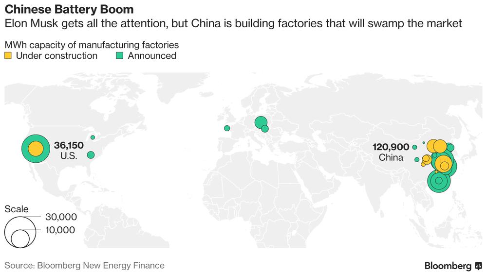 中国电池产能猛增 5年后可供150万辆Model S使用