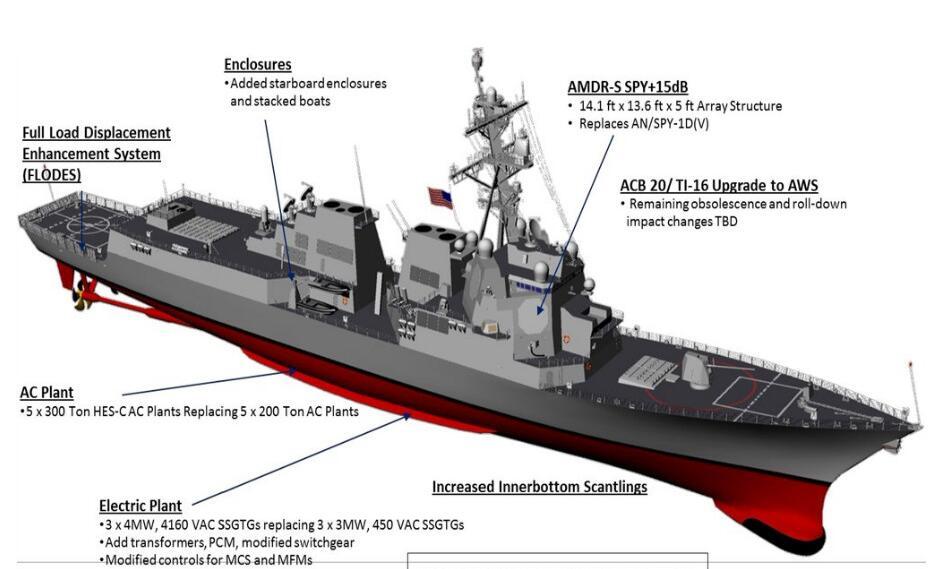 针对055?美军宣布开建新一代伯克III型驱逐舰