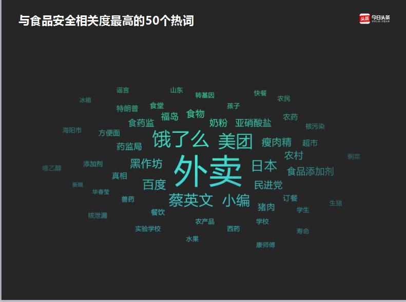 """2017国人食品安全关注度数据发布 """"外卖""""成热词"""