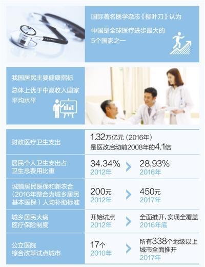 《柳叶刀》:中国是全球医疗进步最大的五国之一