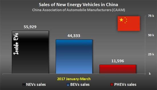 2025电动车销量目标700万 工信部扶持国内车企
