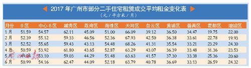 广州7月中下旬将迎来毕业生租房旺季 租赁量或呈短期回升态势