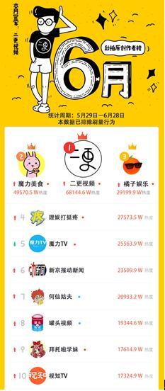 """秒拍6月榜单:""""二更""""原创榜重夺冠军,各榜单头部竞争激烈"""