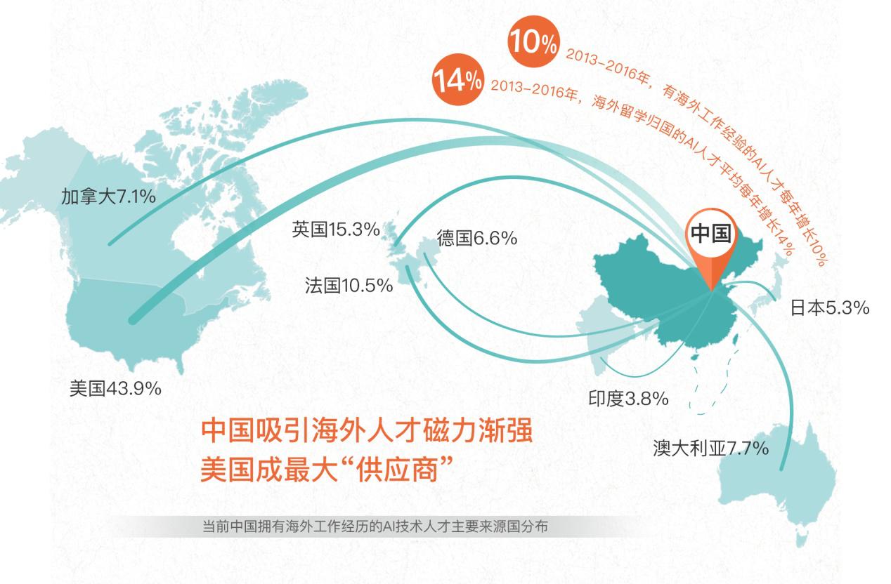 """当前中国拥有海外工作经历的AI技术人才主要来源国分布   对于意图发力AI领域的中国企业来说,面向全球吸纳高端技术人才以打造核心竞争力,已成为普遍诉求。针对这样的趋势和需求,领英中国在2016年初推出了""""海外征才解决方案""""并组建了一个专门的服务团队,通过基于领英全球人才大数据的战略咨询、覆盖海外征才全流程的O2O服务及海外雇主品牌推广,帮助中国企业精准链接海外高端人才。在过去的一年时间里,领英还携手百度、滴滴出行、网易、摩拜单车、美的等中国领先企业赴美国招募AI相关领域技术人才,"""