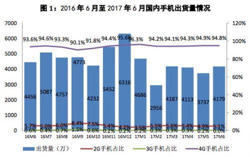 6月国产手机上市新机型97款 同比下降29.7%