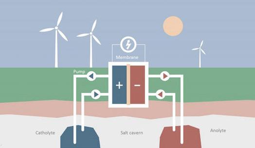 世界上最大的电池开工 7.5万家庭可以用一天