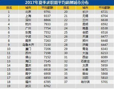 全国37个城市平均月薪7376元 35.8人竞争一个岗位