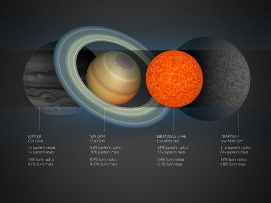 天文学家发现最小恒星 表面引力比地球强300倍