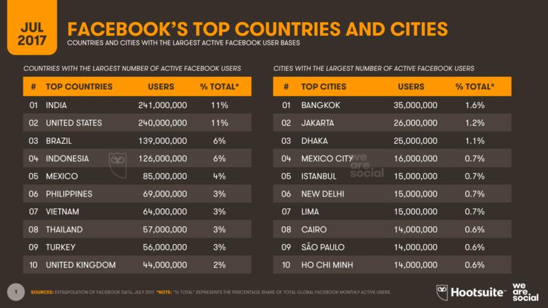 超越美国 印度成Facebook最大用户国