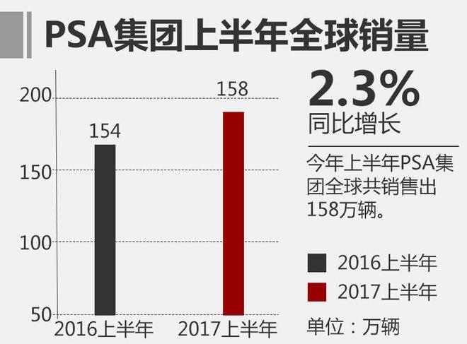 PSA集团上半年销量达158万 同比增2.3%