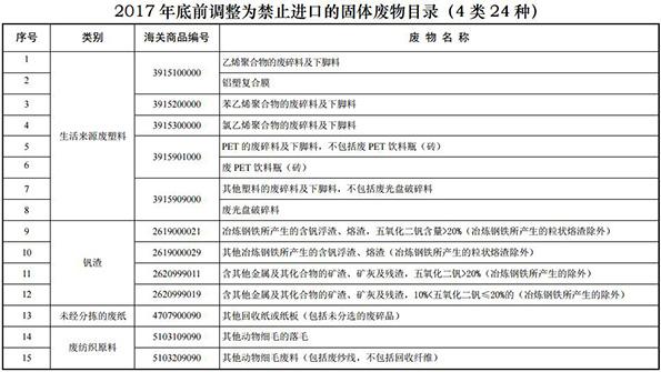 """名单来了!中国正式通知WTO:不再进口这些""""洋垃圾"""""""