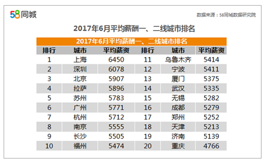 """58同城发布城市薪酬报告:北上广深仍是""""高薪地"""""""