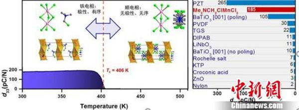 中国发现新发电材料:或可用衣物弯折给手机充电