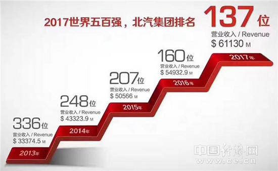 """张夕勇:洞悉""""四化""""趋势 2020年进入世界百强"""