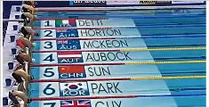 孙杨400米自三连冠追平索普 2秒47优势碾压霍顿