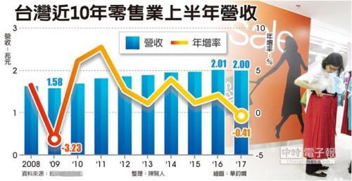 """台湾近10年零售业上半年营收。(图片来源:台湾""""中时电子报"""")"""