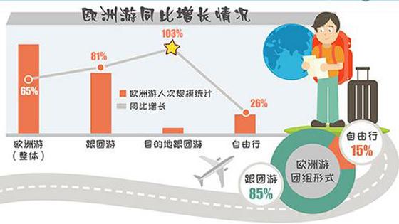 法媒:数字告诉你欧洲在中国游客心中有多火?