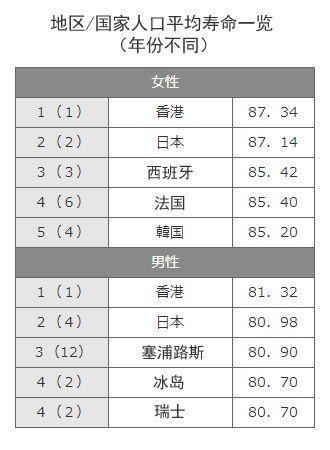 日本人平均寿命记录刷新 女性87.14岁男性80.98岁