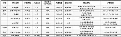 北京楼市供应跌至近5个月新低
