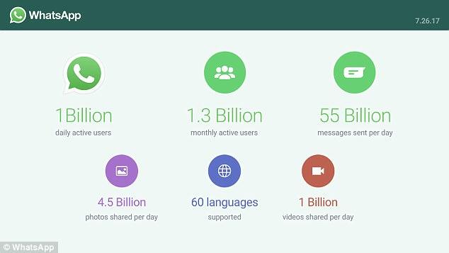 WhatsApp每日用户突破10亿 传言将发布撤回功能