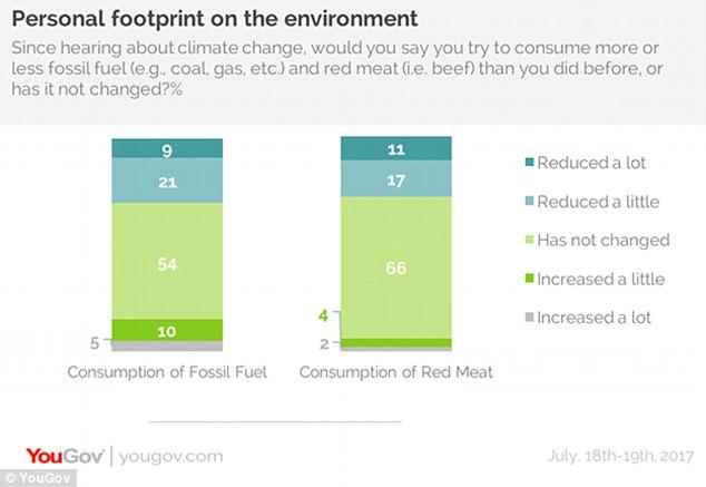 调查:超半数美民众拒绝为环保改变生活方式