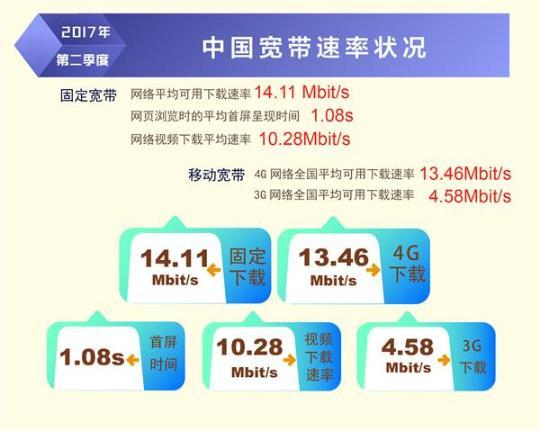 我国固定宽带平均下载速率已达14.11Mb/s