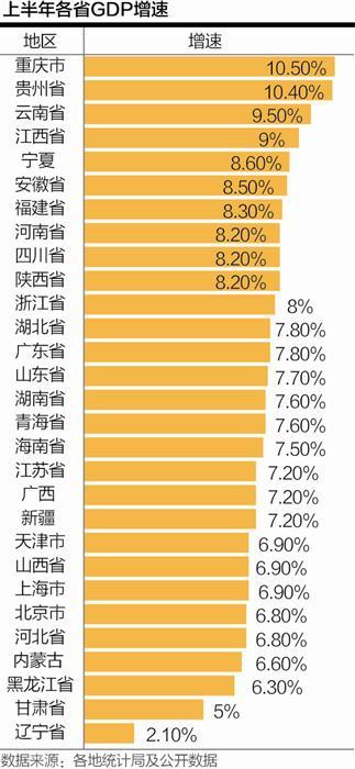 20省经济增速超全国平均水平 渝黔滇暂居前三
