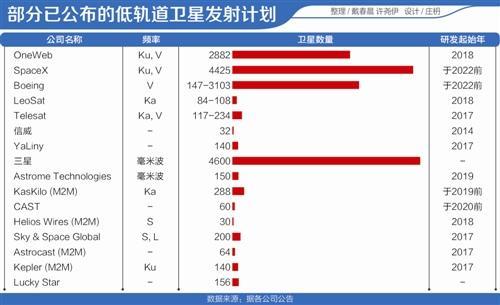 互联网太空竞赛:中国版One Web加码低轨卫星