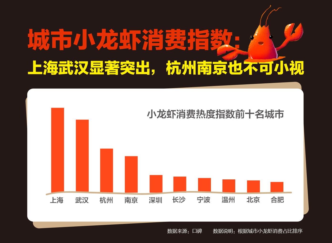 哪个城市最爱小龙虾?上海小龙虾消费热度全国第一