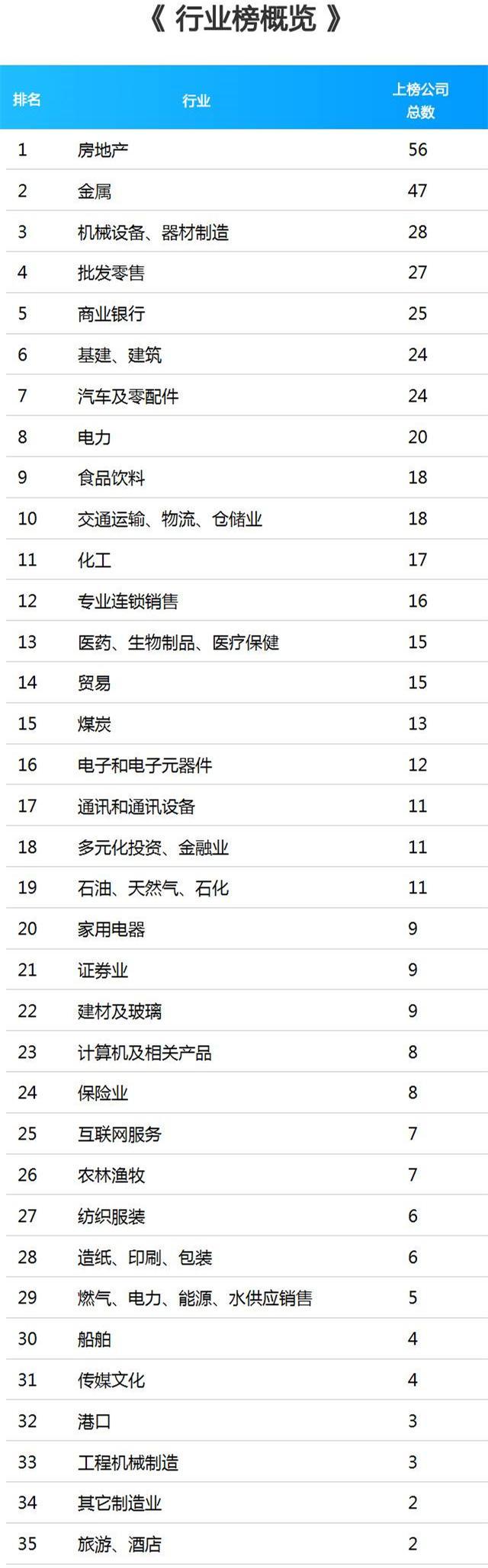 财富中国500强排行发布:房企最多 顺丰首次登榜