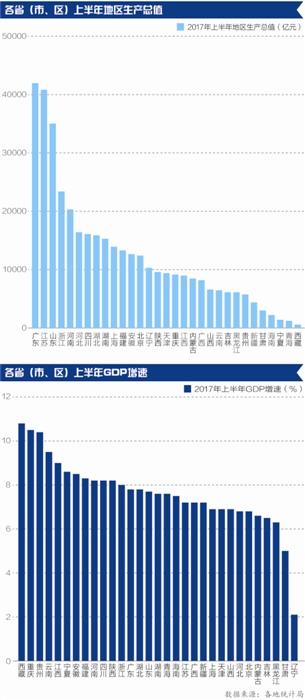31省上半年经济排行榜:广东总量第一西藏增速冠军