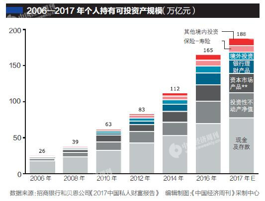 中国高净值人士11年翻三番 可投资资产超49万亿