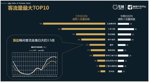 高德开放平台联合乐铺发布北京街区流量价值排行报告