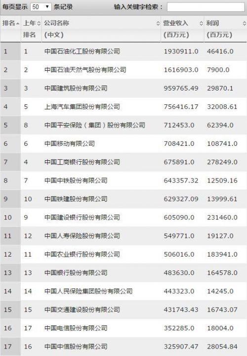 中国500强最赚钱公司:腾讯第13 阿里巴巴第15